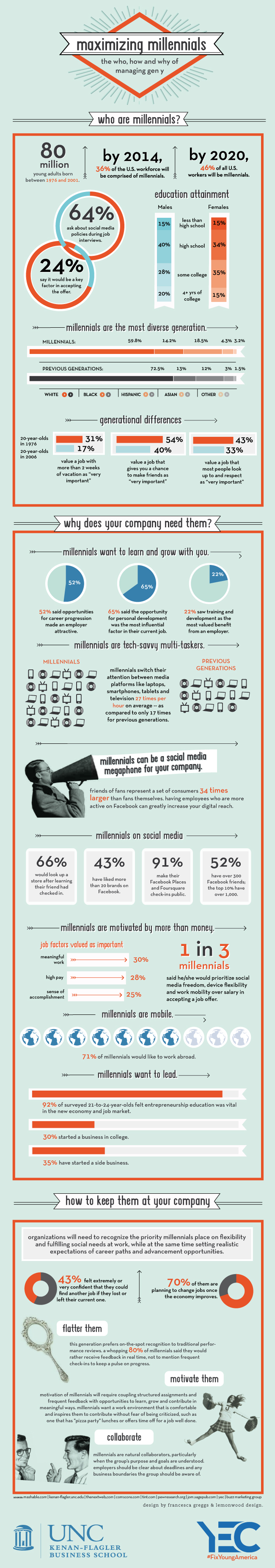 http://blogs-images.forbes.com/mattmiller/files/2012/07/geny-in-the-workplace-infographic-mba-at-unc.jpg