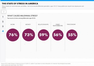 The State of Stress In America 1